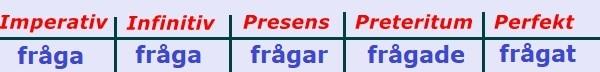الافعال السويدية frågar